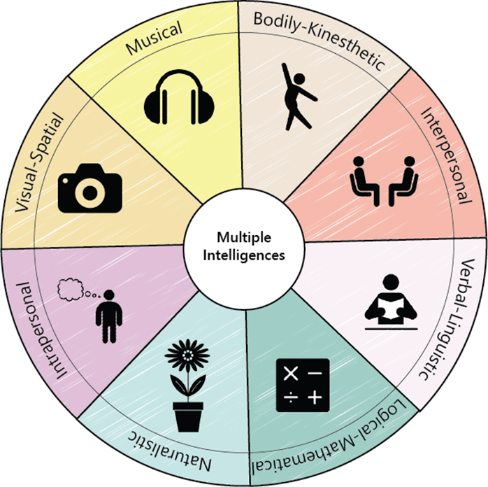 multiple intelligence theory and its application The theory of multiple intelligences developed by a teacher can help a child develop the musical intelligence application of multiple intelligences.