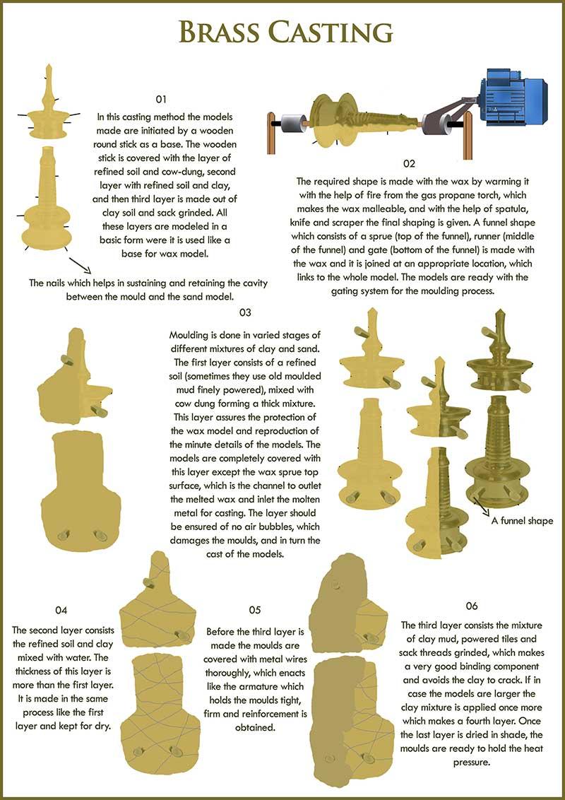D Source Making Process Brass Casting Kerala D